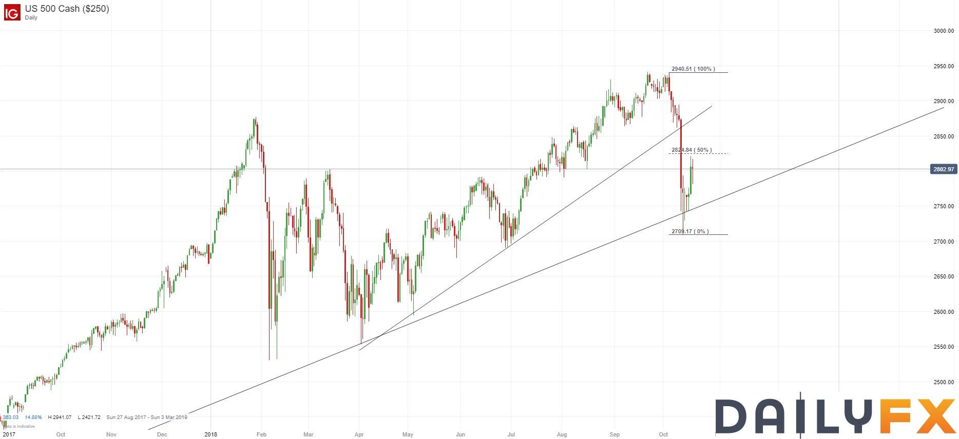 美股未能進一步反彈,美債收益率回升美元大反彈
