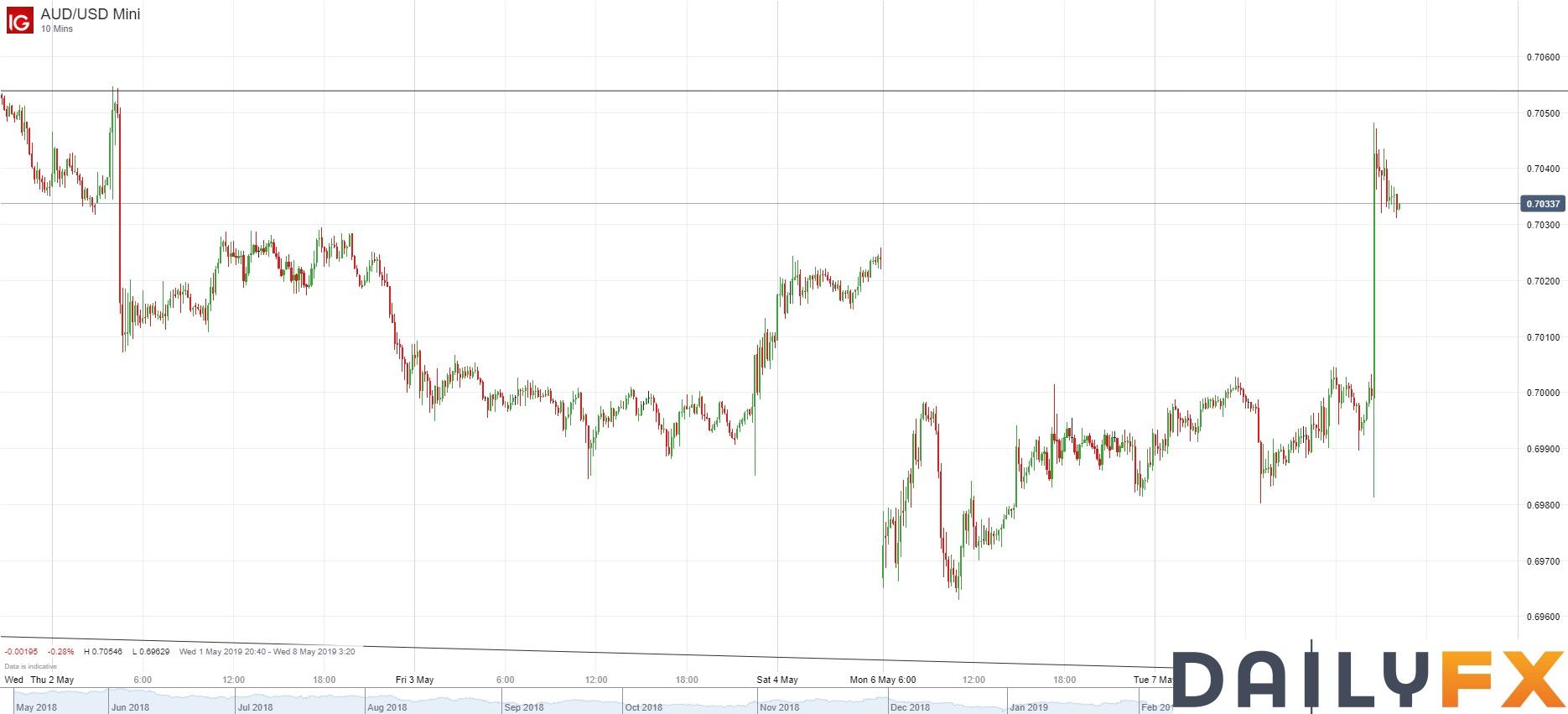 澳儲行意外未降息,澳/美快速上行60餘點