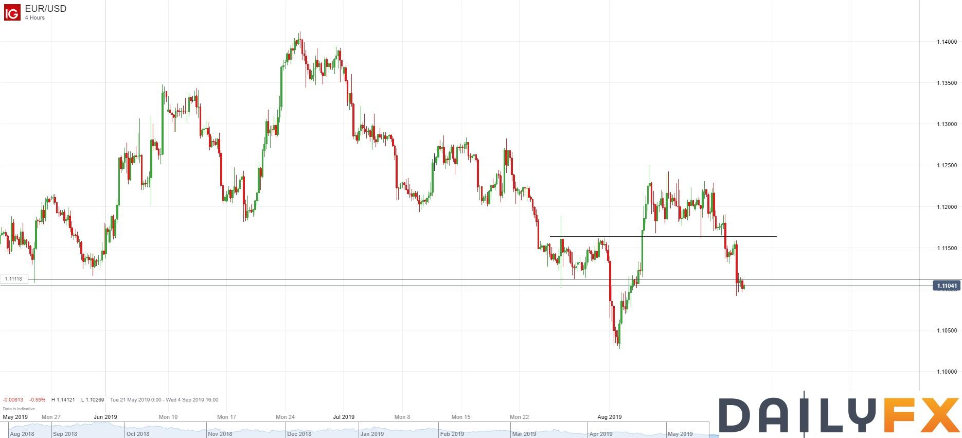 欧元成为最大输家,市场焦点转向下周全球央行会议