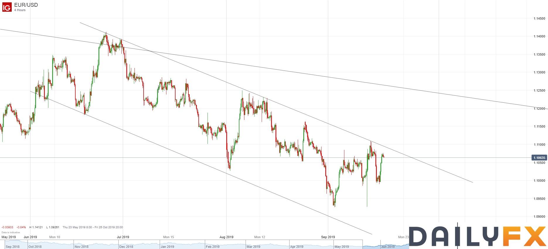美元流动性隐忧或抬高市场预期,联储是否顺水推舟且看今晚