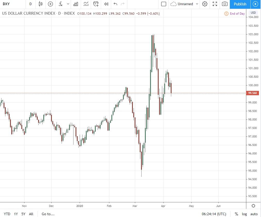 清淡市况中美元维持短期弱势,日内关注G20能源部长会议