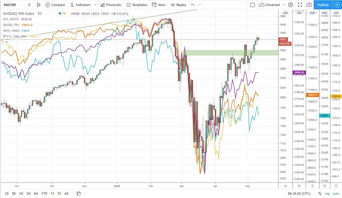 匯市延續近期區間震盪,股指嗅到什麼風險了?