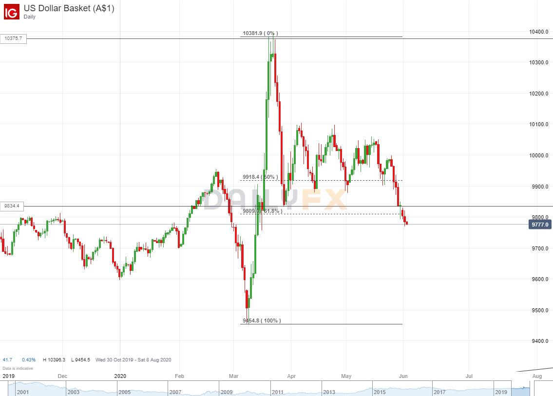 抗议无效、股指继续涨,美元已经连跌五日