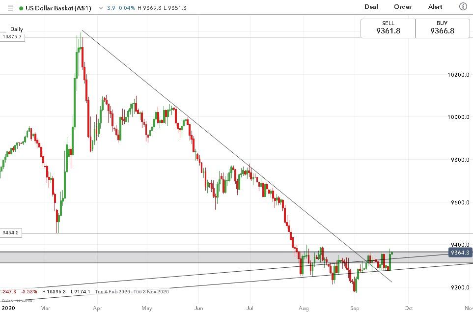股指全线下挫引发小型恐慌,美元这次能向上突破吗?