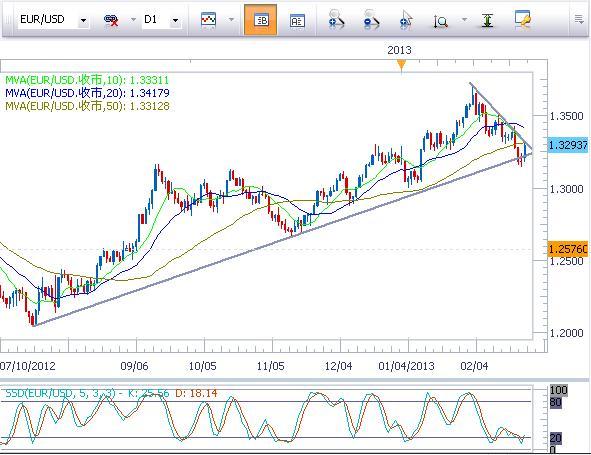 市場樂觀看待意大利大選,美元全盤走弱