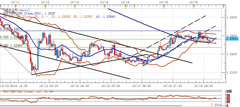 美元指數延續整理走勢,歐元周四迎來利率決議