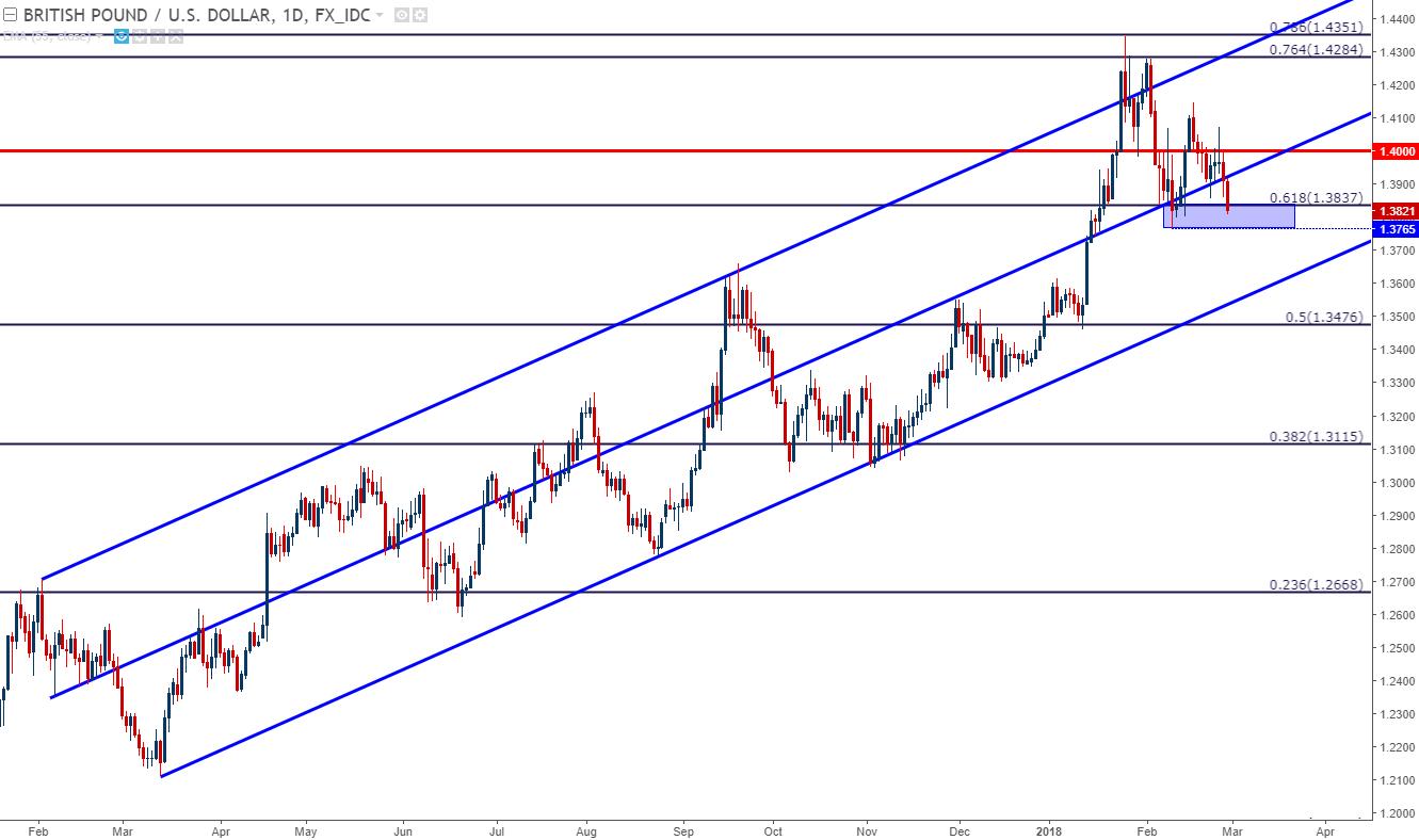 美元刷新2月高位,歐元、英鎊下滑至支撐