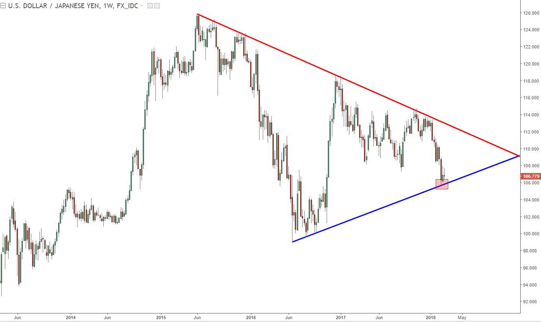 日元不懼美元,會否成為歐元2.0?