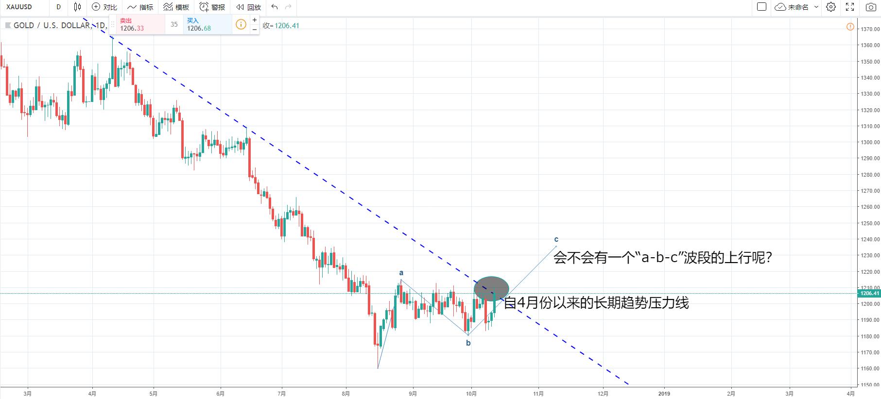 美盤交易時段:美元指數,黃金/美元市場短評
