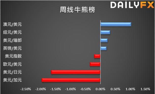 美国强劲数据缓解经济增长担忧,美元先涨后跌