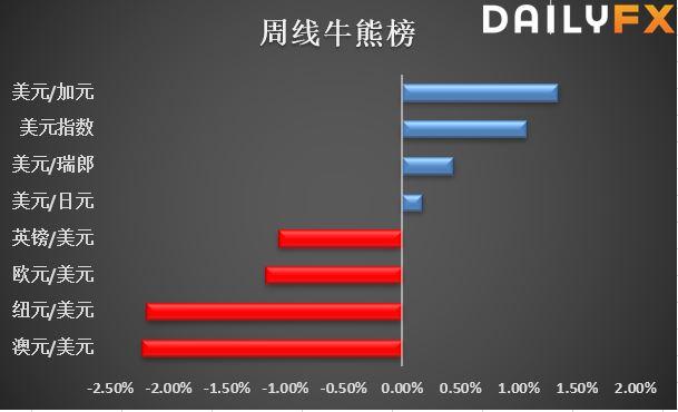贸易消息抑制股市涨幅,美元指数7连涨