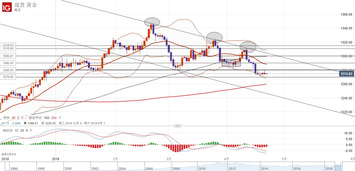 美國收緊對伊朗制裁原油價格飆升,美股指數漲跌不一黃金反彈乏力
