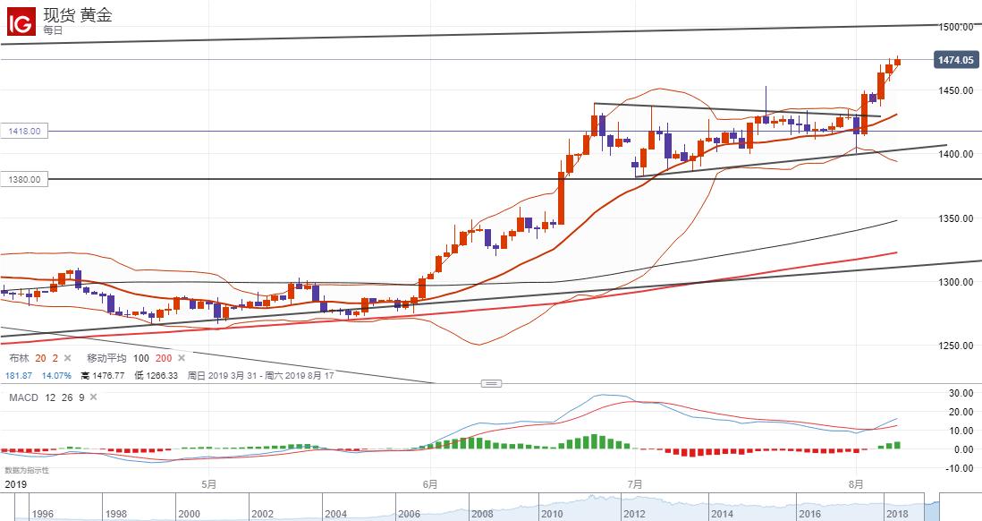 美股六连跌后终见反弹,油价忽视利好跌势或继续扩大!