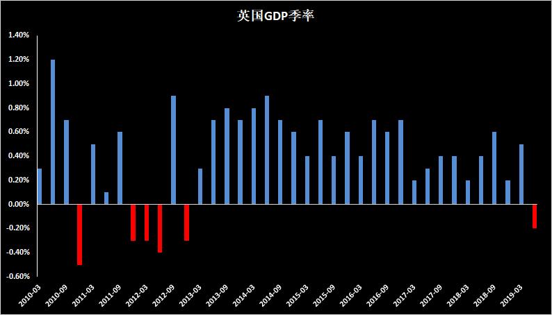 英国GDP陷入季度衰退至英镑大跌,沙特或限制出口令油价扩大反弹