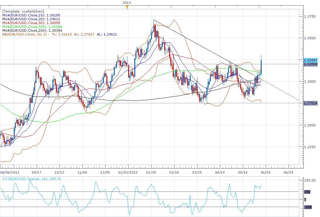 美元遭遇滑铁卢,欧系货币绝地反击
