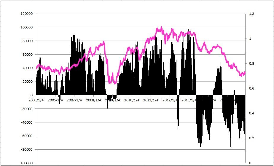 澳元指数周图