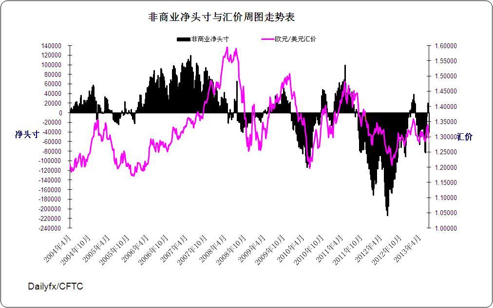 欧元指数周图