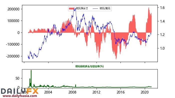 歐元指數周圖