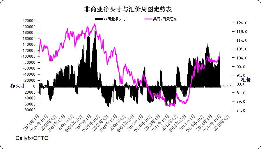 日元指数周图