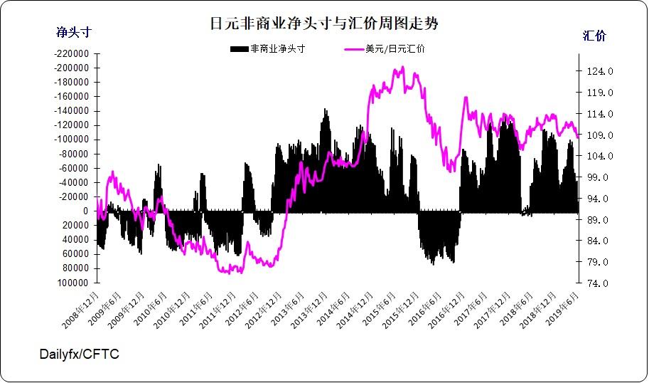 日元指數周圖