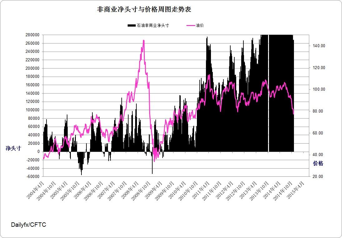 美國期油指數周圖