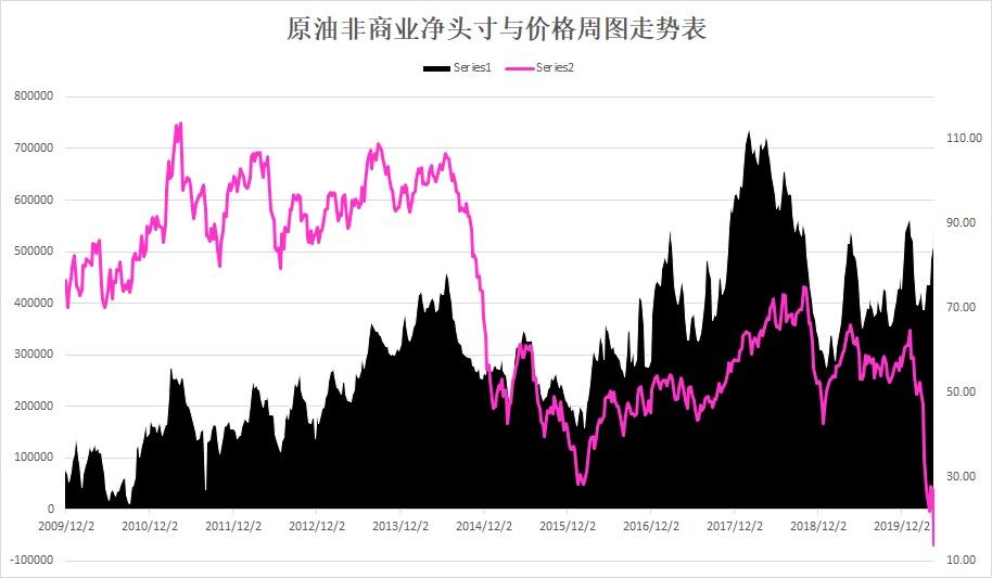 美国期油指数周图