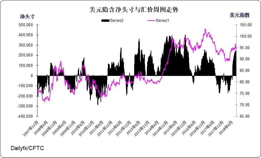 美元指数周图