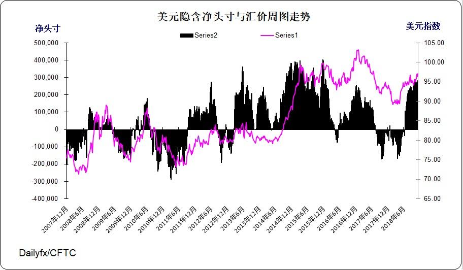日元投機淨空頭增加13172份(或15%)至102294份