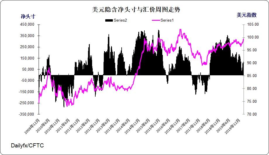 美元指數周圖