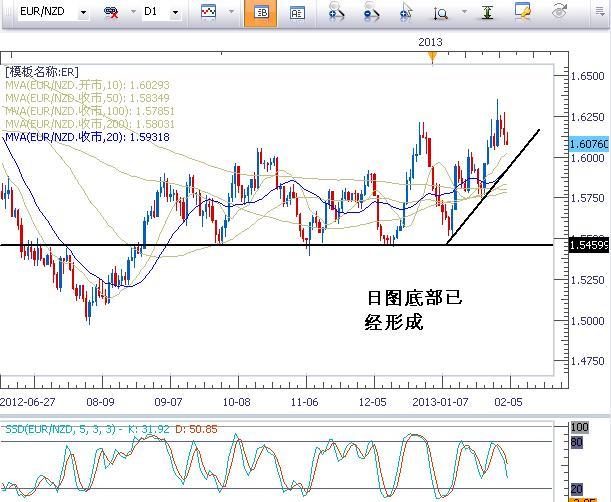 欧元兑商品货币逢低可能提供买入机会
