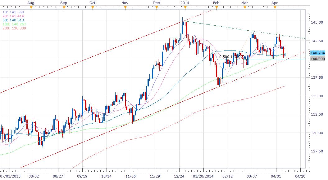 震荡低位尝试性做多欧系货币兑日元