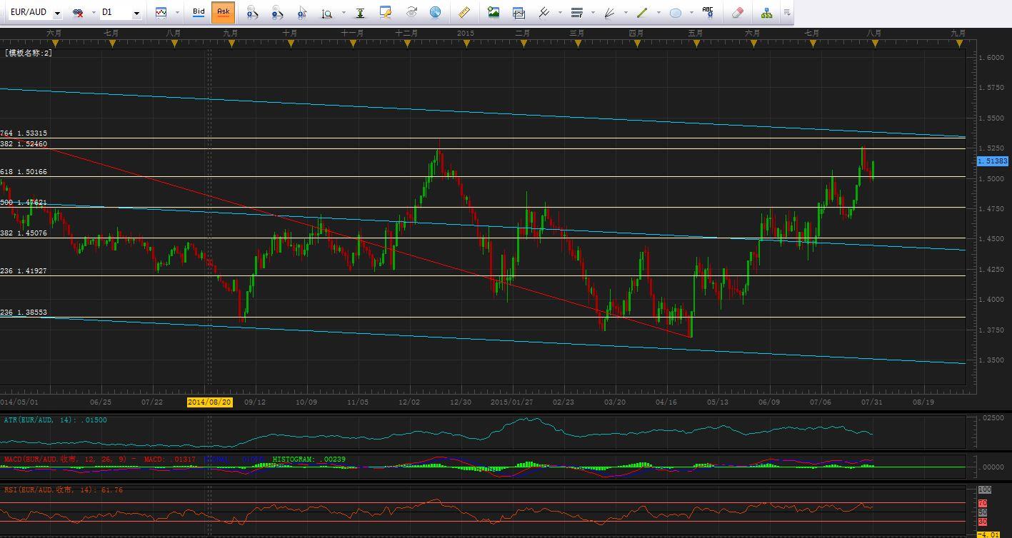 欧元/日元正在盘整,欧元与商品货币的交叉盘继续走高