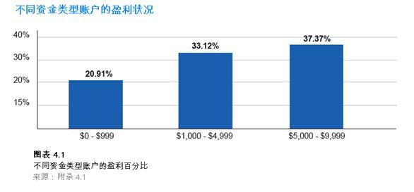 外匯交易需要投入多少資金?
