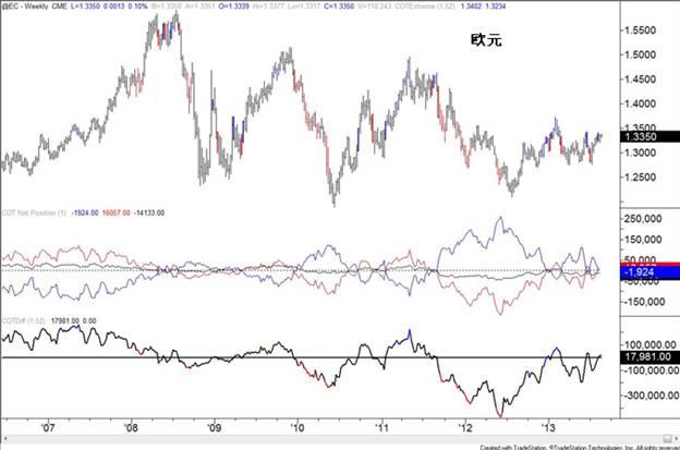 COT指數(截止9月10日)∶日元投機空頭大幅增加