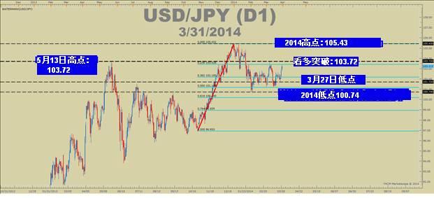 一目均衡圖顯示日元貨幣對上漲趨勢將延續