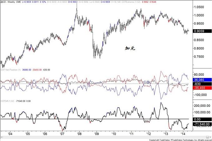 COT指數(截止4月22日)∶英鎊、澳元、原油來到極值
