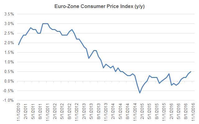 非农携欧元区政治风险来袭,汇市将面临动荡