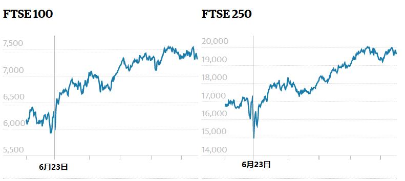 脱欧公投对英国经济影响有多深,数据说话便一目了然