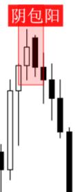 K线图:一文看懂K线分析及K线形态