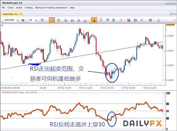 RSI指標(相對強弱指標)介紹及使用技巧詳解