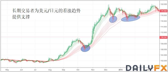 顾比均线(GMMA)指标的简单识别与市场趋势运用