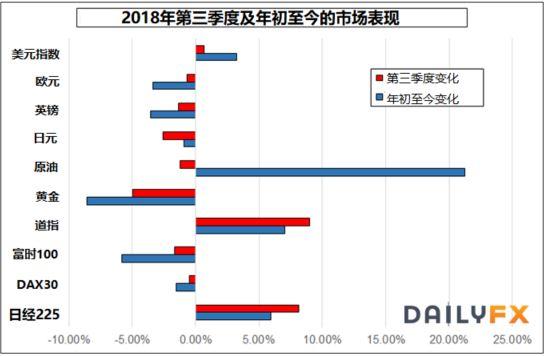 美元、欧元、日元、英镑、黄金、原油、香港恒指等全球股指第四季度交易展望