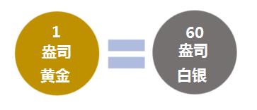 黄金白银比率(Gold-Silver Ratio)交易策略