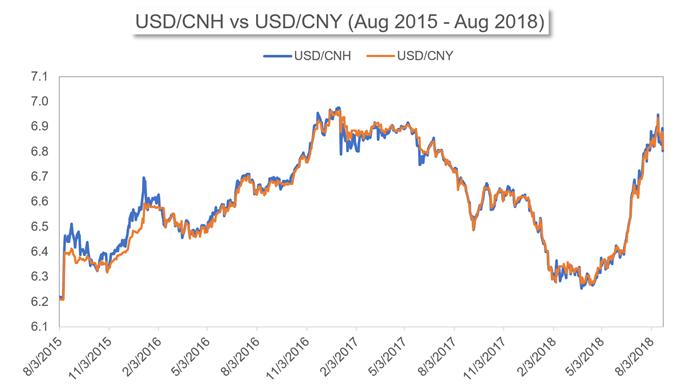 离岸人民币(CNH)和在岸人民币(CNY)的区别