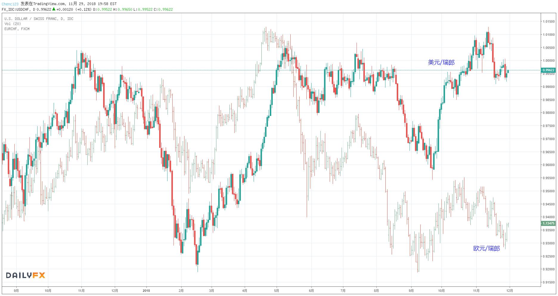 2019年各大央行貨幣政策前瞻(二):日央行/加央行/瑞士央行