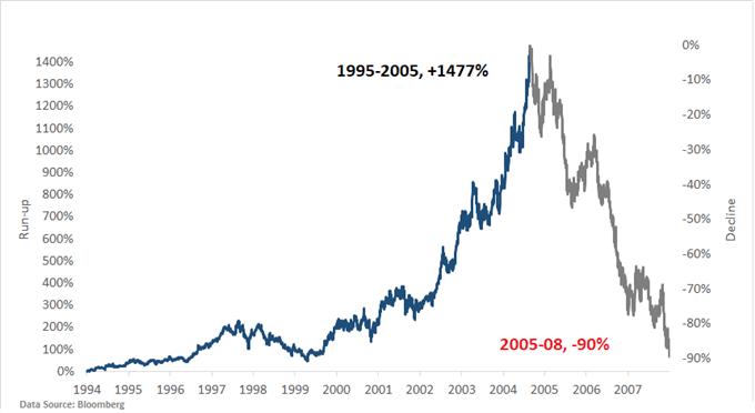 以史为鉴∶主要金融泡沫、危机以及市场闪崩事件(一)