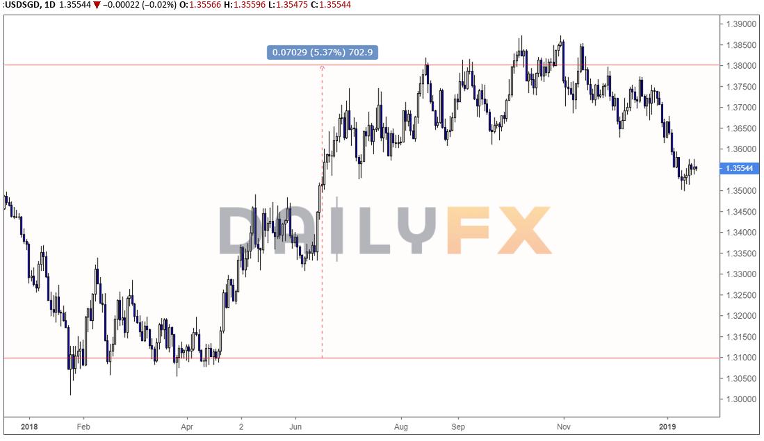 新加坡幣匯率走勢分析(以美元兌新加坡幣匯率為例)
