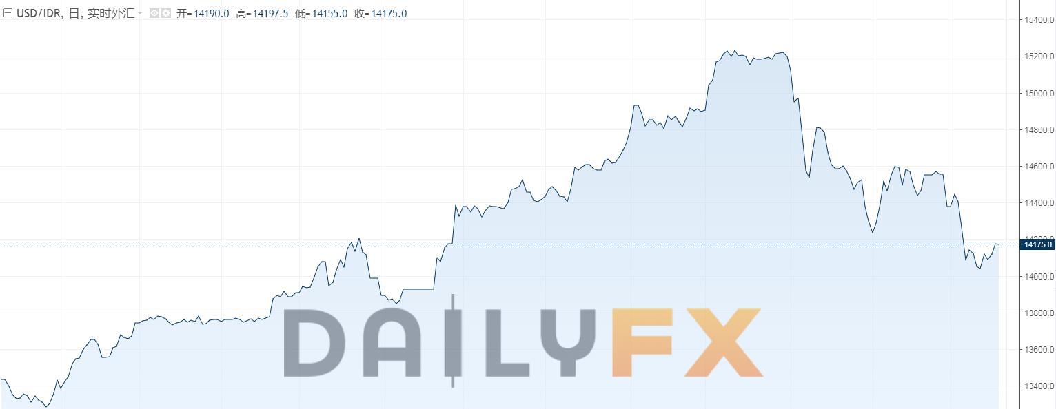 印尼盾匯率走勢分析(以美元兌印尼盾匯率為例)
