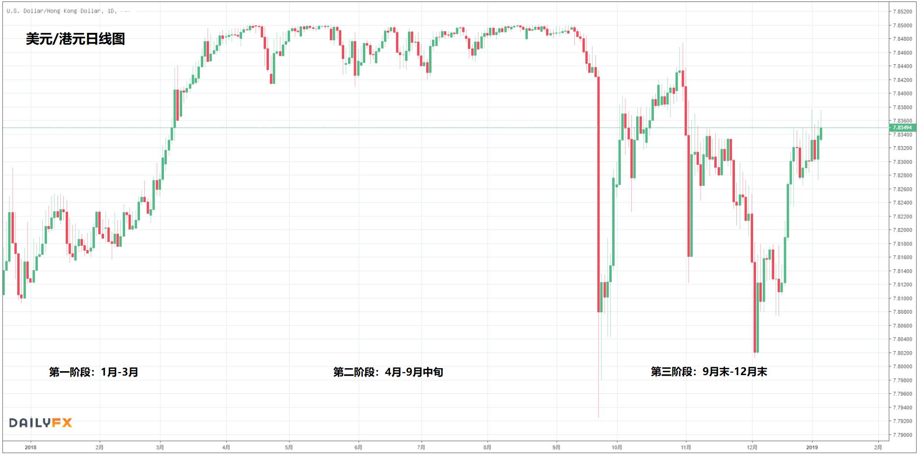 2018年港元汇率走势分析(以美元兑港元汇率为例)