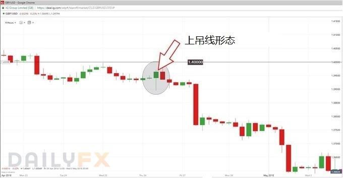 如何使用上吊线形态交易趋势反转?